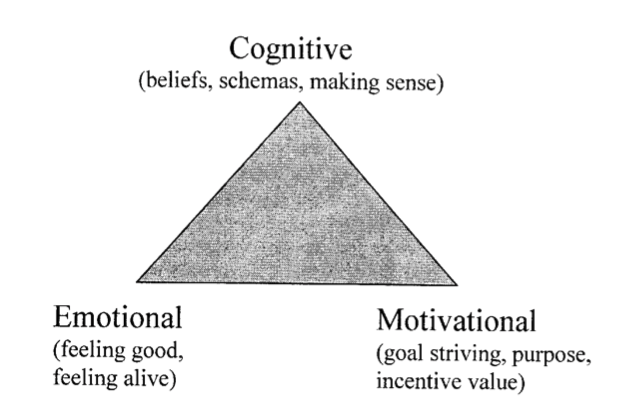 Figure 1. Defining Components of Meaning