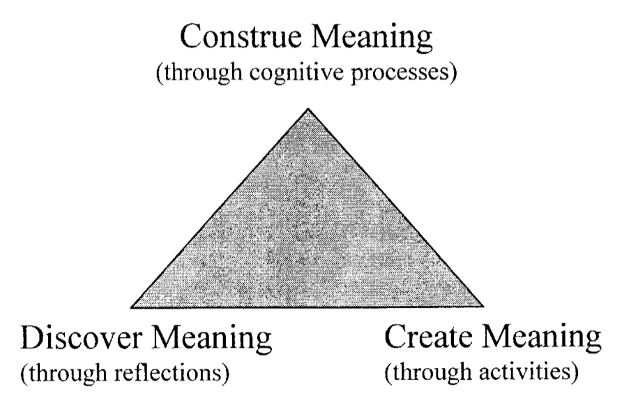 Figure 3. Primary Needs of Meaning