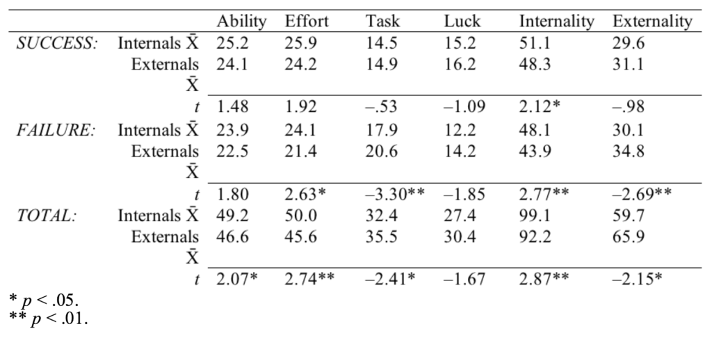 Table 1. Differences in Attributions between Internals and Externals as Defined by Rotter's I-E Scale.