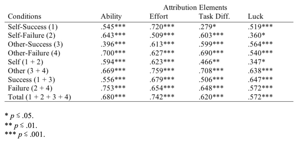 Table 2. Test-Retest Reliability Coefficients (Pearson rs)
