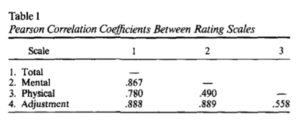 Pearson Correlation Coefficients Between Rating Scales