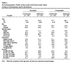 Sociodemographic Profile of Successful and Unsuccessful Agers Living in Communities and in Institutions