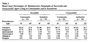 Word-Count Percentages for Reminiscence Paragraphs of Successful and Unsuccessful Agers Living in Communities and in Institutions