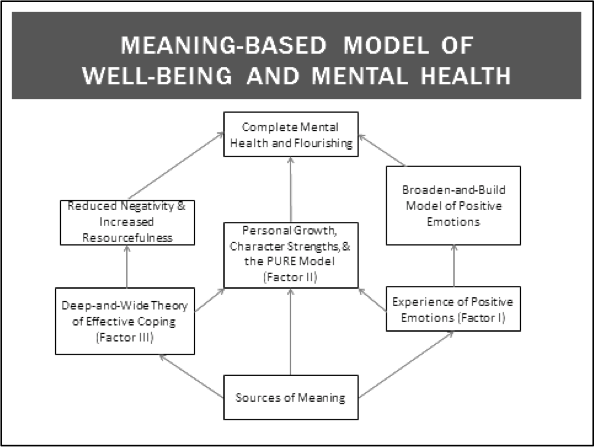 living with health wellbeing being young positive
