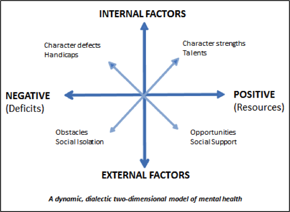 Textiles hsc external internal and factors