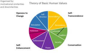 Figure 3. Schwartz's (2007) Basic Human Values
