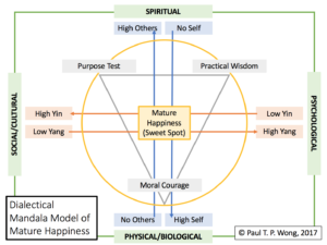 Dialectical Mandala Model of Mature Happiness